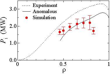 数値実験炉研究プロジェクト